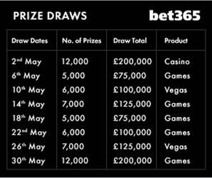 Bet365 Million Spectacular Draws